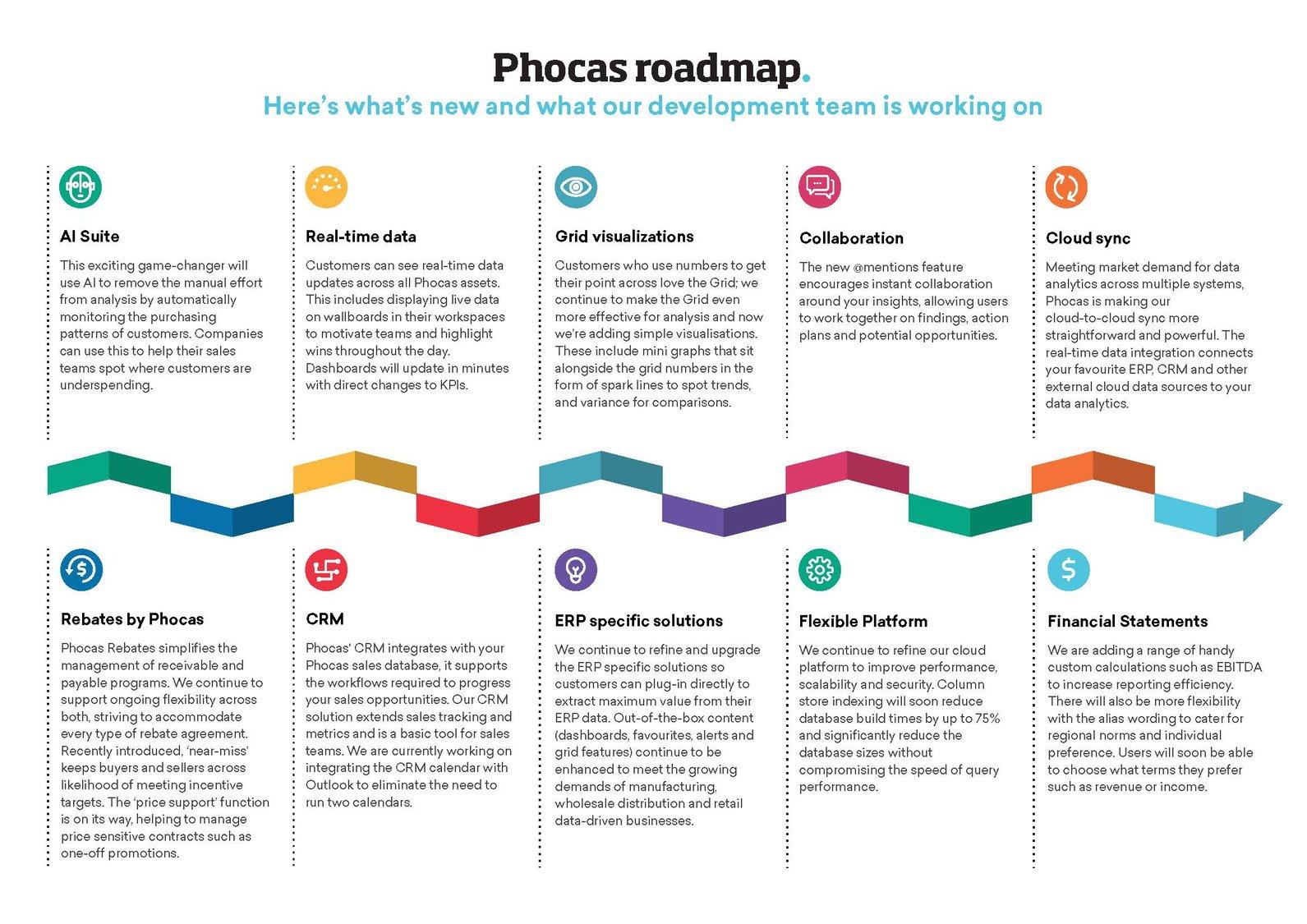 Phocas_roadmapFY2020